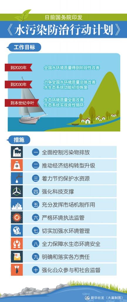 (图表)[时政]国务院印发《水污染防治行动计划》
